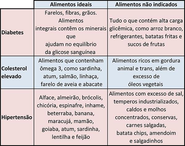 tabela alimentos